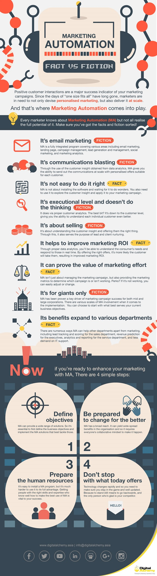 da_infographic_marketing_automation_v4asia_withoutabout