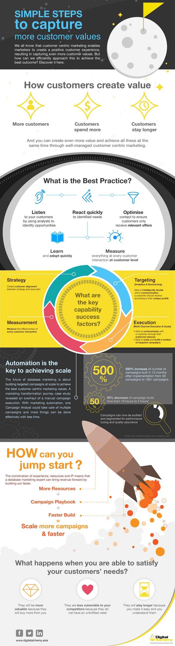 da_infographic_customervalue_v3_noabout
